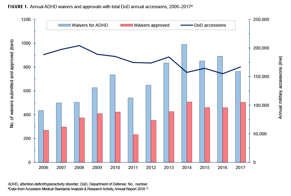 FIGURE 1. Annual ADHD waivers and approvals with total DoD annual accessions, 2006–2017