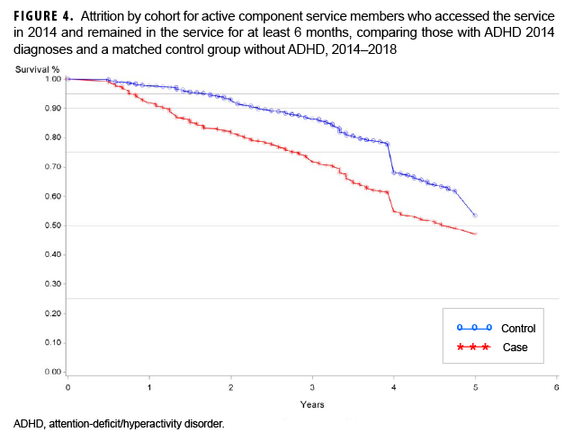 FIGURE 4. Attrition by cohort for active component service members who accessed the service in 2014 and remained in the service for at least 6 months, comparing those with ADHD 2014 diagnoses and a matched control group without ADHD, 2014–2018