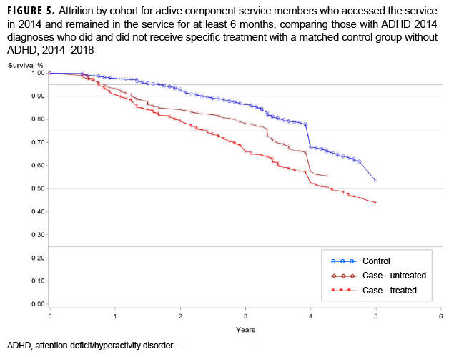 FIGURE 5. Attrition by cohort for active component service members who accessed the service in 2014 and remained in the service for at least 6 months, comparing those with ADHD 2014 diagnoses who did and did not receive specific treatment with a matched control group without ADHD, 2014–2018