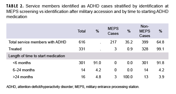 TABLE 2. Service members identified as ADHD cases stratified by identification at MEPS screening vs identification after military accession and by time to starting ADHD medication