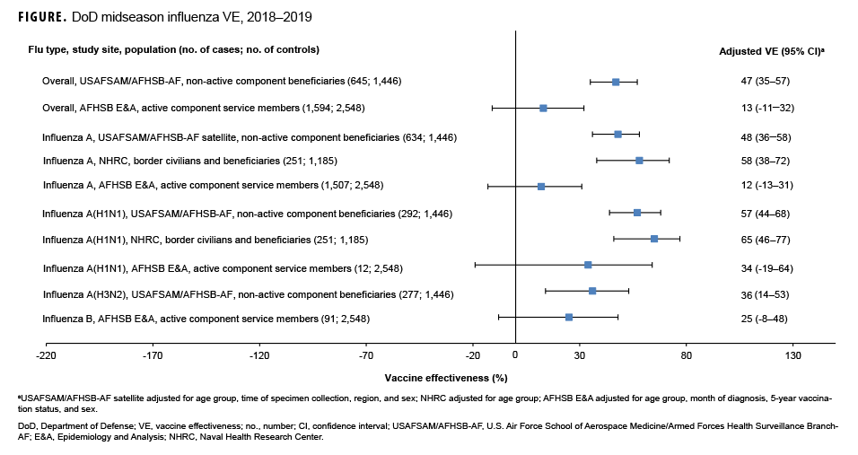 DoD midseason influenza VE estimates, 2018–2019