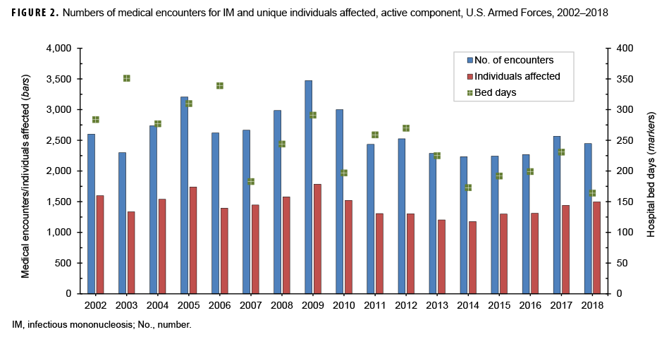 Numbers of medical encounters for IM and unique individuals affected, active component, U.S. Armed Forces, 2002–2018