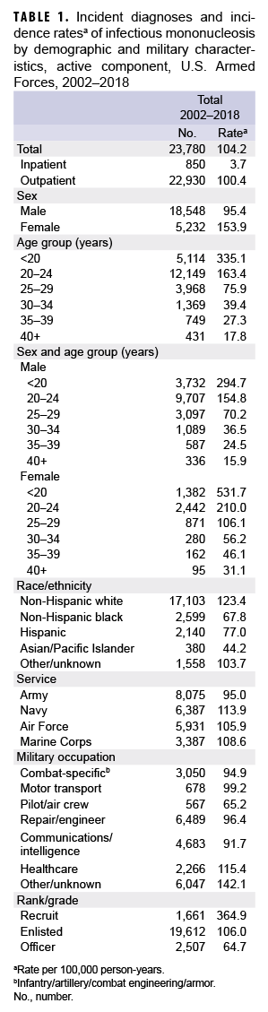 Incident diagnoses and incidence ratesa of infectious mononucleosis by demographic and military characteristics, active component, U.S. Armed Forces, 2002–2018