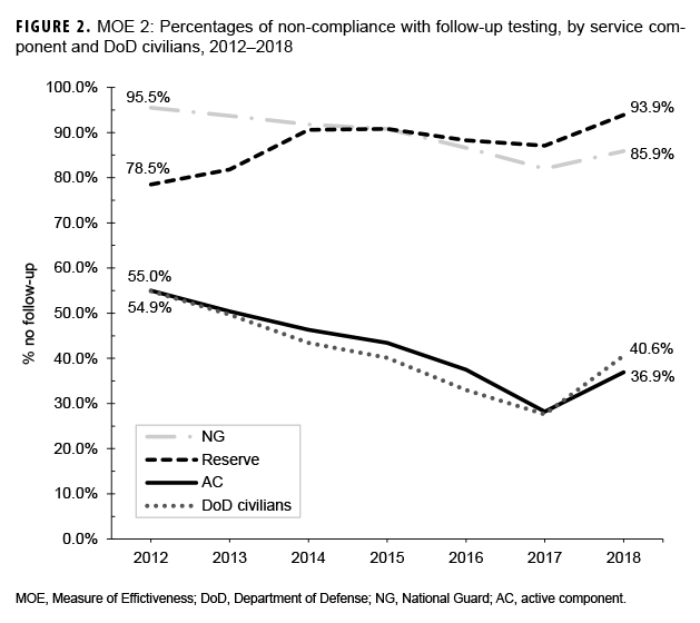 FIGURE 2. MOE 2: Percentages of non-compliance with follow-up testing, by service component and DoD civilians, 2012–2018