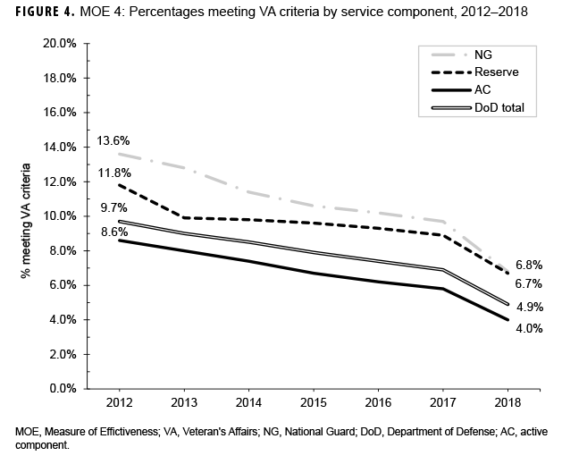 FIGURE 4. MOE 4: Percentages meeting VA criteria by service component, 2012–2018