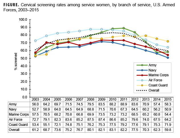 FIGURE. Cervical screening rates among service women, by branch of service, U.S. Armed Forces, 2003–2015
