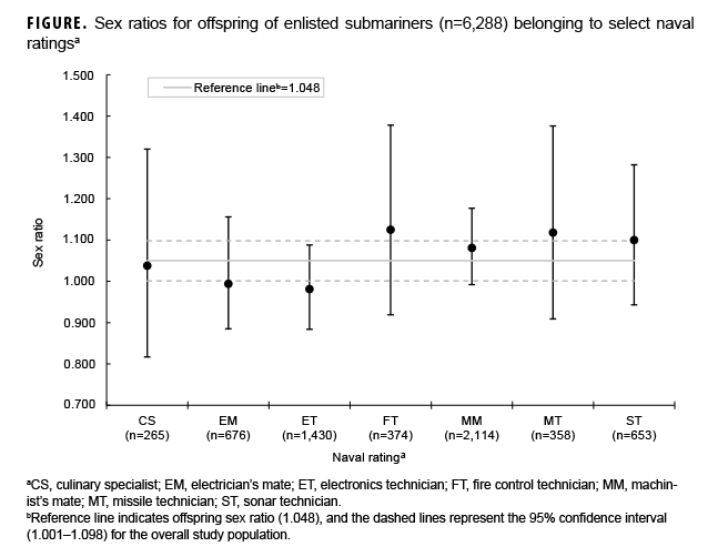 Sex ratios for offspring of enlisted submariners (n=6,288) belonging to select naval ratings