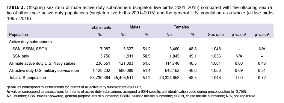 Offspring sex ratio of male active duty submariners (singleton live births 2001–2015) compared with the offspring sex ratio of other male active duty populations (singleton live births 2001–2015) and the general U.S. population as a whole (all live births 1995–2016)