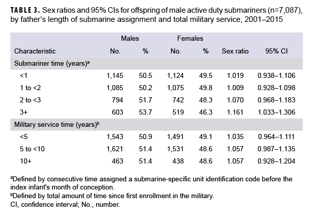 Sex ratios and 95% CIs for offspring of male active duty submariners (n=7,087), by father's length of submarine assignment and total military service, 2001–2015