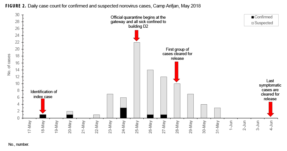 Daily case count for confirmed and suspected norovirus cases, Camp Arifjan, May 2018