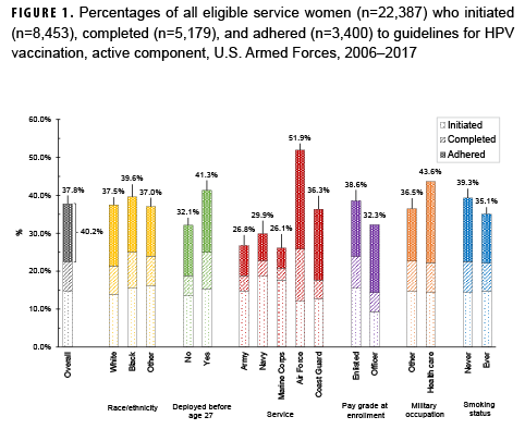Percentages of all eligible service women (n=22,387) who initiated (n=8,453), completed (n=5,179), and adhered (n=3,400) to guidelines for HPV vaccination, active component, U.S. Armed Forces, 2006–2017
