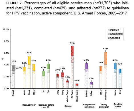 Percentages of all eligible service men (n=31,705) who initiated (n=1,231), completed (n=429), and adhered (n=272) to guidelines for HPV vaccination, active component, U.S. Armed Forces, 2009–2017