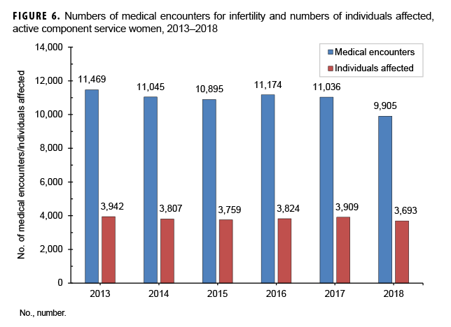 Numbers of medical encounters for infertility and numbers of individuals affected, active component service women, 2013–2018