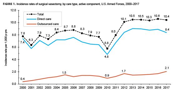 Vasectomy and Vasectomy Reversals, Active Component, U S