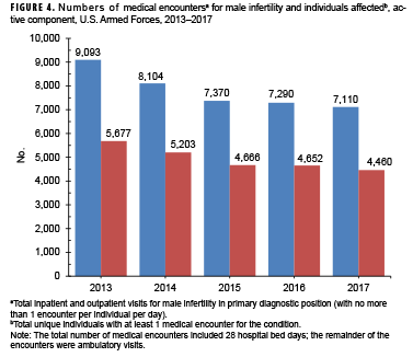 Brief Report Male Infertility Active Component U S Armed Forces 2013 2017 Health Mil