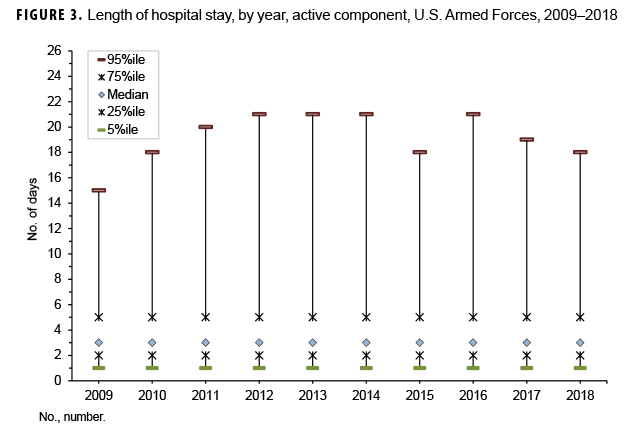 Length of hospital stay, by year, active component, U.S. Armed Forces, 2009–2018