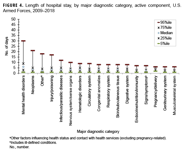 Length of hospital stay, by major diagnostic category, active component, U.S. Armed Forces, 2009–2018