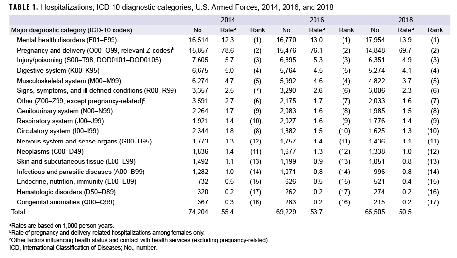 ospitalizations, ICD-10 diagnostic categories, U.S. Armed Forces, 2014, 2016, and 2018