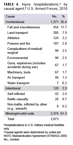 Injury hospitalizationsa by causal agent,b U.S. Armed Forces, 2018