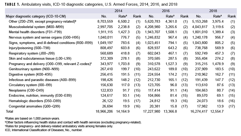 Ambulatory visits, ICD-10 diagnostic categories, U.S. Armed Forces, 2014, 2016, and 2018