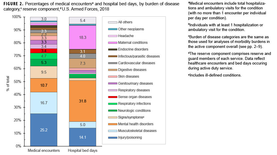 Percentages of medical encounters,a individuals affected,b hospital bed days, by burden of disease category,c reserve component,d U.S. Armed Forces, 2018