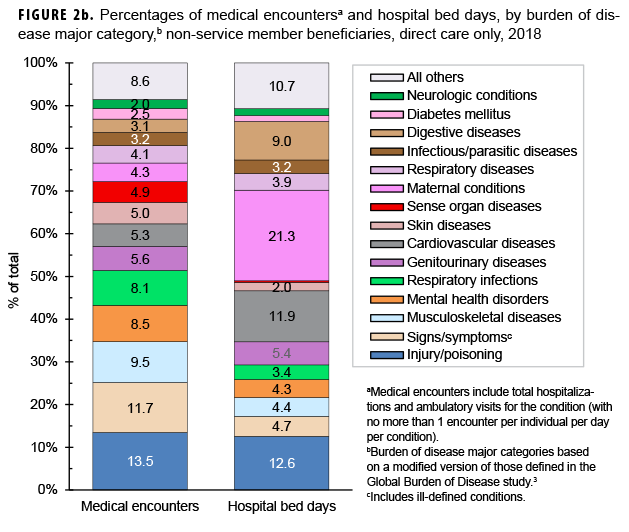 Percentages of medical encountersa and hospital bed days, by burden of disease major category,b non-service member beneficiaries, direct care only, 2018