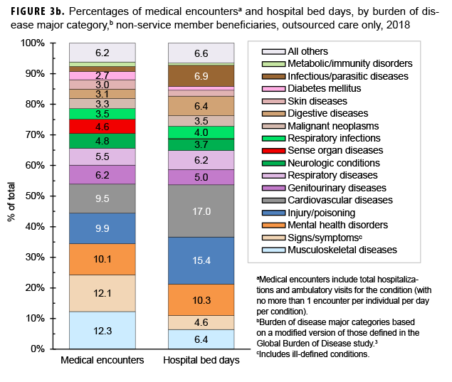 Percentages of medical encountersa and hospital bed days, by burden of disease major category,b non-service member beneficiaries, outsourced care only, 2018