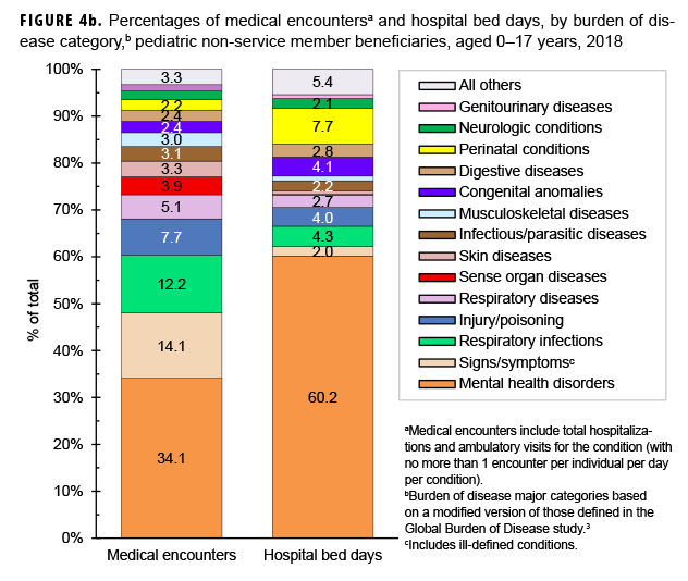 Percentages of medical encountersa and hospital bed days, by burden of dis-ease category,b pediatric non-service member beneficiaries, aged 0–17 years, 2018