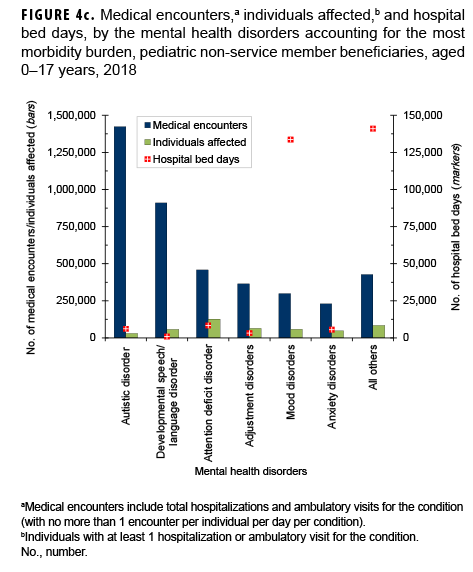 Medical encounters,a individuals affected,b and hospital bed days, by the mental health disorders accounting for the most morbidity burden, pediatric non-service member beneficiaries, aged 0–17 years, 2018