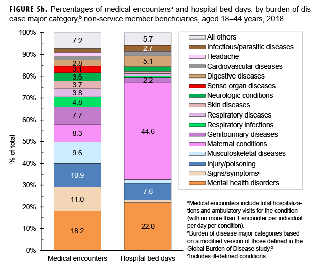 Percentages of medical encountersa and hospital bed days, by burden of disease major category,b non-service member beneficiaries, aged 18–44 years, 2018