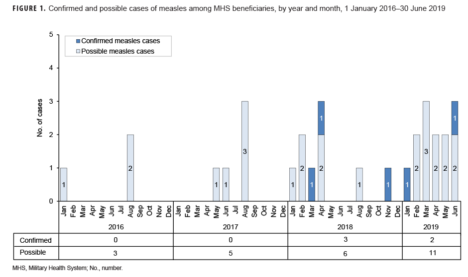 Confirmed and possible cases of measles among MHS beneficiaries, by year and month, 1 January 2016–30 June 2019