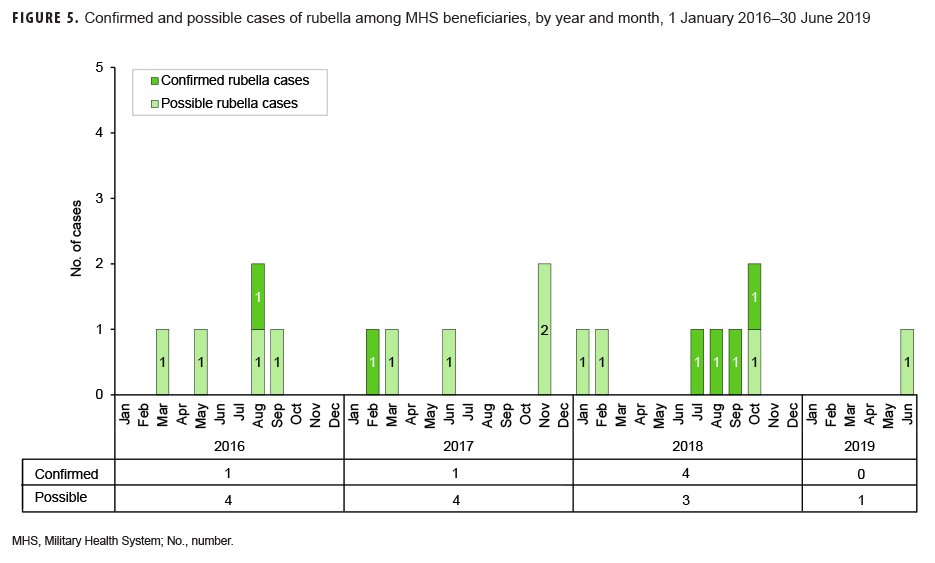 Confirmed and possible cases of rubella among MHS beneficiaries, by year and month, 1 January 2016–30 June 2019