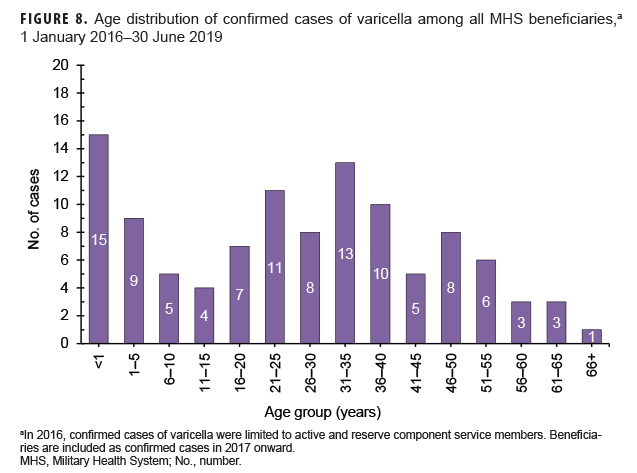 Age distribution of confirmed cases of varicella among all MHS beneficiaries,a 1 January 2016–30 June 2019
