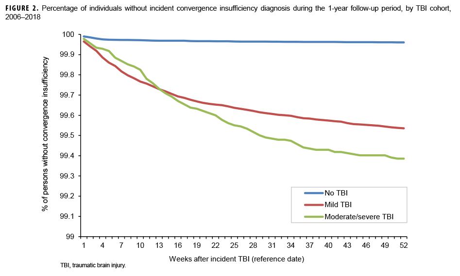 Percentage of individuals without incident convergence insufficiency diagnosis during the 1-year follow-up period, by TBI cohort, 2006–2018