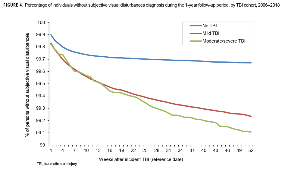 Percentage of individuals without subjective visual disturbances diagnosis during the 1-year follow-up period, by TBI cohort, 2006–2018