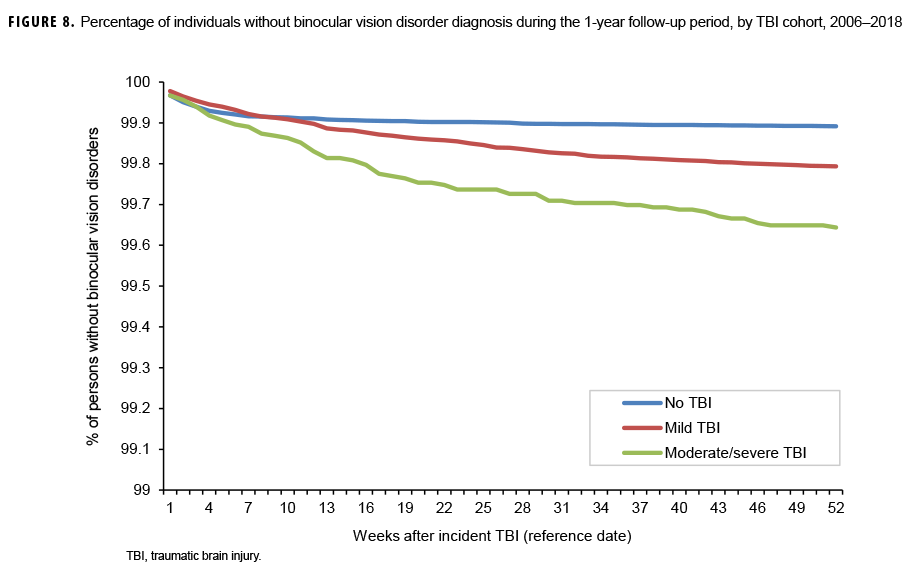 Percentage of individuals without binocular vision disorder diagnosis during the 1-year follow-up period, by TBI cohort, 2006–2018