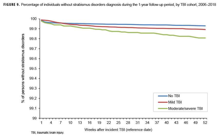 Percentage of individuals without strabismus disorders diagnosis during the 1-year follow-up period, by TBI cohort, 2006–2018