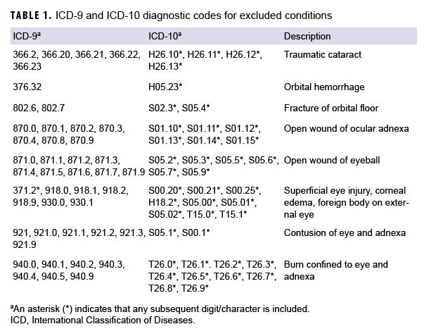 ICD-9 and ICD-10 diagnostic codes for excluded conditions
