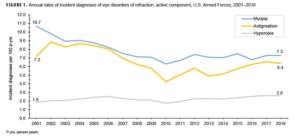 Annual rates of incident diagnoses of eye disorders of refraction, active component, U.S. Armed Forces, 2001–2018