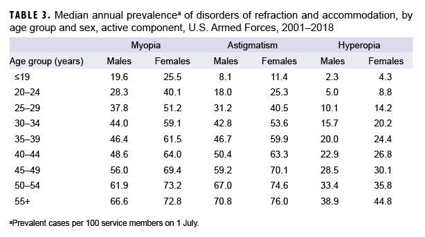 Median annual prevalencea of disorders of refraction and accommodation, by age group and sex, active component, U.S. Armed Forces, 2001–2018
