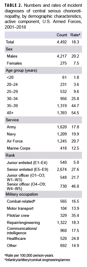 Numbers and rates of incident diagnoses of central serous chorioretinopathy, by demographic characteristics, active component, U.S. Armed Forces, 2001–2018