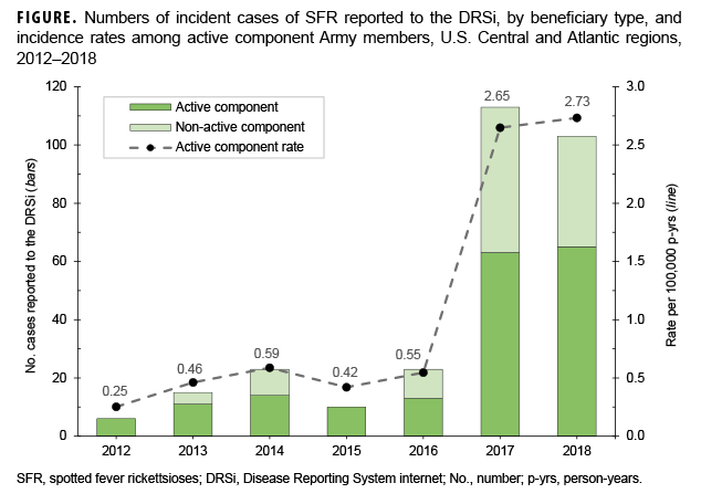 FIGURE. Numbers of incident cases of SFR reported to the DRSi, by beneficiary type, and incidence rates among active component Army members, U.S. Central and Atlantic regions, 2012–2018