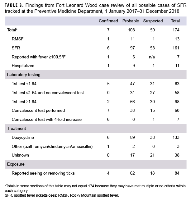 TABLE 2. Demographic characteristics of possible SFR cases reported, diagnosed, and tested positive at Army medical treatment facilities in the U.S. Central and Atlantic regions and the temporal distribution of those cases during 2012–2018