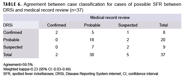 TABLE 6. Agreement between case classification for cases of possible SFR between DRSi and medical record review (n=37)