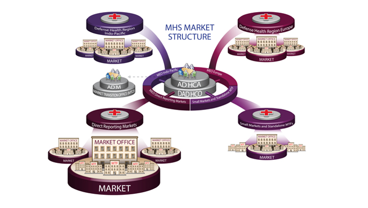 Dha Market Construct 2020 Health Mil