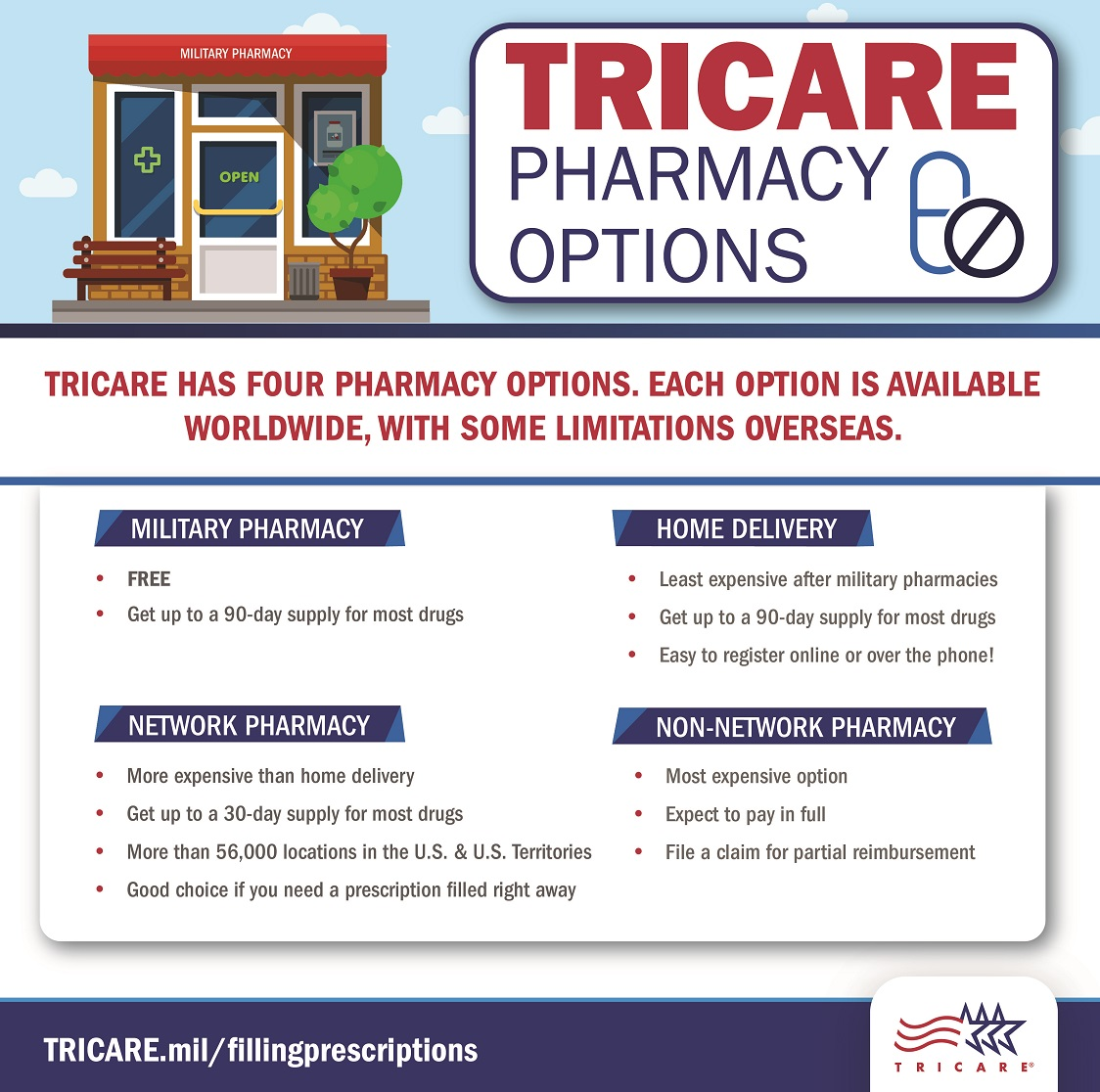 Infographic outlining pharmacy options and scale of costs