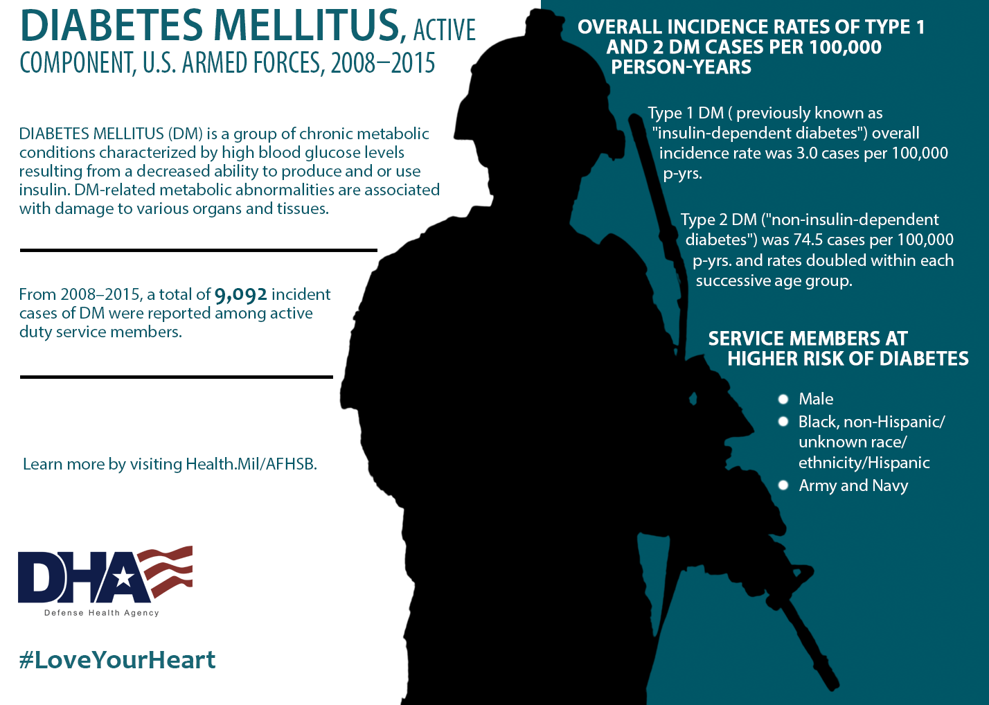 """Diabetes Mellitus (DM) is a group of chronic metabolic conditions characterized by high blood glucose levels resulting from a decreased ability to produce and or use insulin. DM-related metabolic abnormalities are associated with damage to various organs and tissues. From 2008 - 2015, a total of 9,092 incident cases of DM were reported among active duty service members. This infographic provides details on the overall incidence rates of type 1 and 2 DM cases per 100,000 person-years. It also provides information about service members at higher risk of diabetes. Here are some key findings from the study: • Type 1 DM (previously known as """"insulin-dependent diabetes"""") overall incidence rate was 3.0 cases per 100,000 p-yrs. • Type 2 DM ( """"non-insulin-dependent diabetes) was 74.5 cases per 100,000 p-yrs. And rates doubled within each successive age group.  Service members at higher risk of diabetes are male, black, non-Hispanic, unknown race/ ethnicity, Hispanic and enlisted in the Army and Navy. Learn more by visiting Health.mil/AFHSB"""