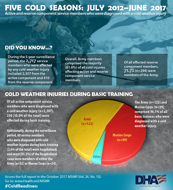 Did you know during the 5-year surveillance period, the 2,717 service members who were affected by any cold weather injury included 2,307 from the active component and 410 from the reserve component. Overall, Army members comprised the majority (61.6%) of all cold injuries affecting active and reserve component service members. Of all affected reserve component members, 71.7% (n=294) were members of the Army. Cold weather injuries During Basic Training Of all active component service members who were diagnosed with a cold weather injury (n= 2,307), 230 (10.0% of the total) were affected during basic training. Additionally, during the surveillance period, 60 service members who were diagnosed with cold weather injuries during basic training (2.6% of the total) were hospitalized, and most (93.3%) of the hospitalized cases were members of either the Army (n=32) or Marine Corps (n=24). Cold weather injuries during basic training pie chart: The Army (n=122) and Marine Corps (n=99) comprised 96.1% of all basic trainees who were diagnosed with a cold weather injury. Access the full report in the October 2017 MSMR (Vol. 24, No. 10). Go to: www.Health.mil/MSMR  #ColdReadiness Image of service member tracking in the snow is the infographic background graphic.