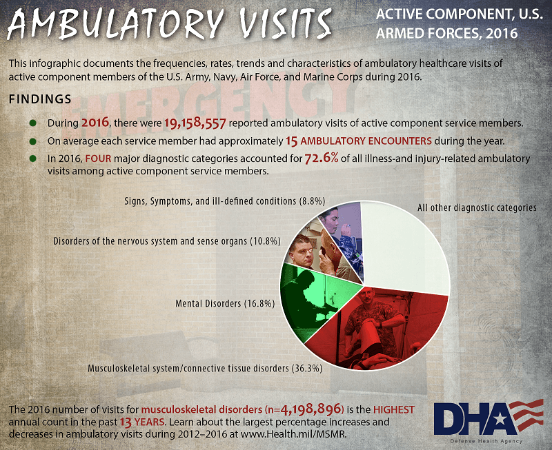 This infographic documents the frequencies, rates, trends and characteristics of ambulatory healthcare visits of active component members of the U.S. Army, Navy, Air Force, and Marine Corps during 2016. Findings •	During 2016, there were 19,158,557 reported ambulatory visits of active component service members. •	On average each service member had approximately 15 ambulatory encounters during the year. •	In 2016, four major diagnostic categories accounted for 72.6% of all illness-and injury-related ambulatory visits among active component service members. Pie Chart •	Signs, Symptoms, and ill-defined conditions (8.8%) – pie slice is blue;  military woman with illness seen. •	Disorders of the nervous system and sense organs (10.8%) – pie slice shows many getting his eye examined by a doctor. •	Mental Disorders (16.8%) –  pie slice is green; shows man sitting on the floor who is seeking mental health treatment. •	Musculoskeletal system/connective tissue disorders (36.3%) – pie slice is red; physician is treating patient for musculoskeletal system/ connective tissue disorders. The 2016 number of visits for musculoskeletal disorders (n= 4,198,896) is the highest annual count in the past 13 years. Learn about the largest percentage increases and decreases in ambulatory visits during 2012-2016 at www.Health.mil/MSMR.  Other images seen on graphic: transparent background shows entrance to an Emergency Center.