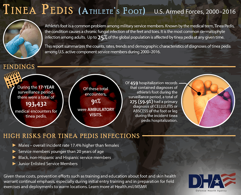 Athlete's foot is a common problem among military service members. Known by the medical term, Tinea Pedis, the condition causes a chronic fungal infection of the feet and toes. It is the most common dermatophyte infection among adults. Up to 25% of the global population is affected by tinea pedis at any given time. Findings: During the 17-year surveillance period there were a total of 193,432 medical encounters for tinea pedis. Of these total encounters, 91% were ambulatory visits. Of 459 hospitalization records that contained diagnoses of athlete's foot during the surveillance period, a total of 275 (59.9%) had a primary diagnosis of cellulitis or abscess of the foot or leg during the incident tinea pedis hospitalization. Where this information displays two feet are seen. The pie chart shows in an orange pie slice the 59.9% or 275 military service members that had a primary diagnosis of cellulitis or abscess of the foot or leg during the incident tinea pedis hospitalization. The rest of the pie chart shows in purple the 184 other hospitalization records. Background of the pie chart shows a foot.  High Risks for tinea pedis infections: •	Males – overall incident rate 17.4% higher than females •	Service members younger than 20 years of age •	Black, non-Hispanic and Hispanic service members •	Junior enlisted service members Given these costs, prevention efforts such as training and education about foot and skin health warrant continual emphasis, especially during initial entry training and in preparation for field exercises and deployments to warm locations. Learn more at Health.mil/MSMR Top of image shows foot with tinea pedis (athlete's foot).